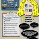 Spotlight on Embedded Case Management The Face of Care Coordination Infographic