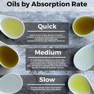 Guide to Substituting Ingredients in Body Care Recipes