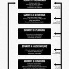 Infografik Ziele – Für die Lesefaulen unter uns