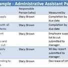 Administrative Assistant Performance Goals Examples