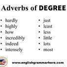 Adverbs of Place, Degree, Time, Manner in English - English Grammar Here