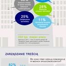Social media w polskich firmach - raport Deloitte #socialmedia