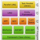 Microsoft Official .Net Framework 4.5.2, .Net 4.5.1, .Net 4.5...