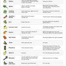 The Ultimate Guide to Picking Only the Best Produce