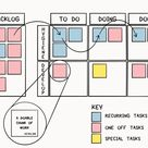 How I'm using a kanban board to keep me on track