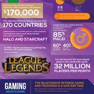 A New Kind of Athlete – Professional Gamers [Infographics]
