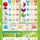 Fractions, Decimals, Percentages   Math Numeracy School Posters