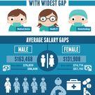 The Gender Gap In Medical Sales [IG]