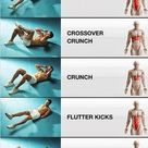 Rectus Abdominis muscle - Pain, Exercises, function, workouts, action