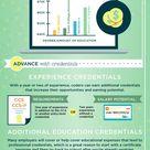 Infographic: Medical Coding & Billing Career Paths | CareerStep