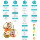 When To Introduce Solids