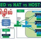 Bridged vs NAT vs Host Only Network Explained in Tamil   Network Basics