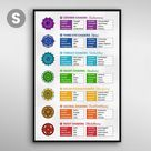 7 Chakras Poster Guide - 11x17\ | Small