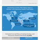 Global Kid Killers: Treatable illnesses are the leading causes of childhood death worldwide.