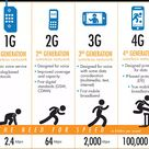 Meaning Of 4G, 3G, H+, H, E, 2G Networks, Maximum Download Speed