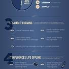La influencia de las redes sociales