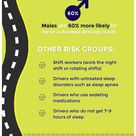 Awake at the Wheel - Drowsy Driving and the Risk of Crashes