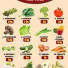 List of Keto Friendly Vegetables