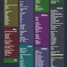 30 Cheatsheets & Infographics For Software Developers   Hongkiat