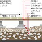Unebenen Untergrund bei Holz- bzw. WPC-Terrasse ausgleichen