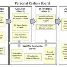 Kanban Project Management: the Right Tool for Many Projects