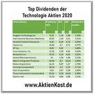 40 Beste Dividenden Aktien aus dem Technologiesektor