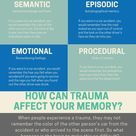 Did you know that the stress that you experience during a trauma can cause you to have memory issues