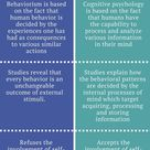 Difference Between Behaviorism and Cognitive Psychology | Definition, Basis of the Theory, etc.