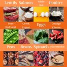 Best Foods for Weight Loss: Food List to Guide You Through 16:8 Intermittent Fasting