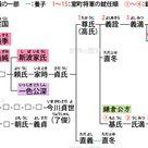 足利氏系図 系図 世界の歴史 歴史