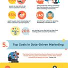 Data-Driven Marketing in a Nutshell (Infographic) | Digital Marketing Philippines