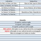 Resumao Da Prova Dicas De Professores Dicas De Portugues Resumo