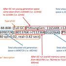 Understanding the Java Garbage Collection Log - DZone Java