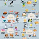 Spanisches Essensvokabular Learningspanish