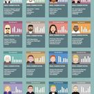 16 Personality Types and the Best Careers for Each One [Infographic]