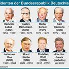 Union und SPD suchen Gauck-Nachfolger