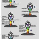 Chakra Imbalances