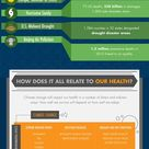 Infographic: How Climate Change Will Affect Your Health