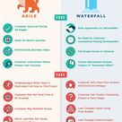 Waterfall vs. Agile: An Infographic Comparison of Two Development Methodologies
