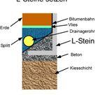 L Steine setzen: Anleitung Winkelsteine richtig verlegen