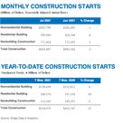 Total Construction Starts Move Lower in July