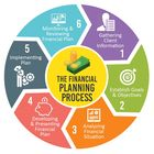 Create Own Financial Plans Pinterest Account