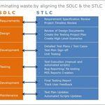SDLC vs STLC pruebas de diabetes