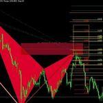 Download Avramis River Swing Mt4 Indicator Free 2019 Trading