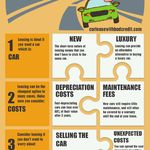 Is Car Leasing Right For You Car Lease Best Cars To Lease Lease Vs Buy Car