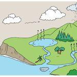 Terbaru 10 Gambar Siklus Air Dan Penjelasannya Di 2021 Siklus Air Air Gambar