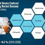 Medical Technology Science Medicaltechnology En 2020