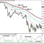 1 2 3 Forex Secrets Forex Trading Trading Charts Trading Courses