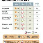 Comment Bien Doser Son Mortier Et Son Beton En 2019 Dosage Ciment Travaux De Maconnerie Et Mortier Ciment