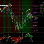 Pitchfork Trading System Mt4